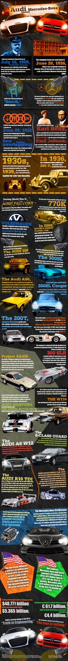 Which is better, Audi AG or Mercedes-Benz? History, Famous cars, Fun Facts
