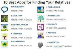 "10 best apps to help you find your relatives  Lead genealogist for BBC1's ""Who Do You Think You Are?"", offers an expert's guide to aid your online searches...  http://www.theguardian.com/lifeandstyle/2014/apr/05/family-tree-apps-genealogy-laura-berry"