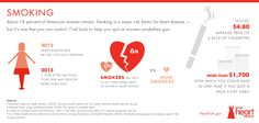 Smoking is a major risk factor for heart disease–but it's one that you can cont… - Heart Health Heart Disease Risk Factors, Heart Attack Symptoms, Heart Awareness Month, Heart Month, Heart Pump, Smoking Cessation, Heart Health, Women's Health, Health Care
