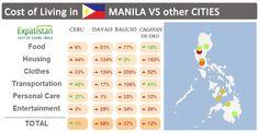 Traveler's guide: World Cost of Living vs Manila