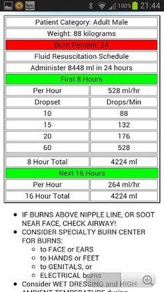 Rule of Nines (9\'s) for Children | parkland burns formula ...