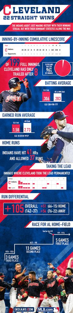 Cleveland Indians made baseball history w/ their 22nd consecutive victory - they've set the modern MLB record (graphic by Cate Nolan, Jenny Goldstick and Dan Phillips / MLB.com)