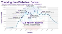 Infographic: 24 Hours After Debate, Romney Sees Social Boost | Adweek