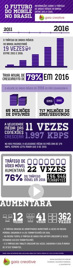 O Futuro do Mobile no Brasil #Infografico