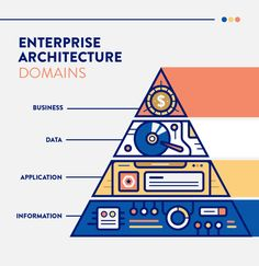 What Is Enterprise Architecture (EA)? Business Architecture, Amazing Architecture, Change Management, Project Management, Business Goals, Business Design, Training And Development, Personal Development, Enterprise Architecture