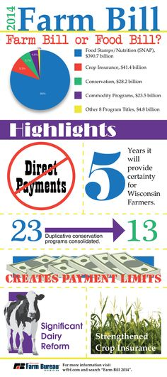 Confused about what's in the farm bill? We've condensed the high points into a single infographic!