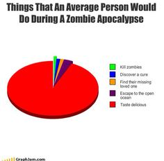 Zombie apocalypse pie chart