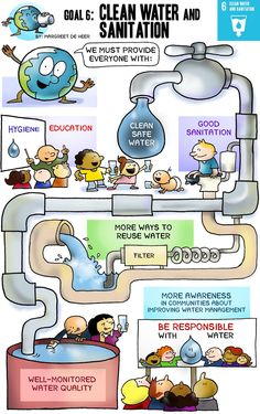Here is the comical representation of the Sustainable Development Goal (SDG) 6 - Clean Water and Sanitation. Sustainable Development Goals 2030, Sustainable Management, Un Global Goals, Save Environment, Environment Painting, Importance Of Water, Water And Sanitation, Water Management, World Geography
