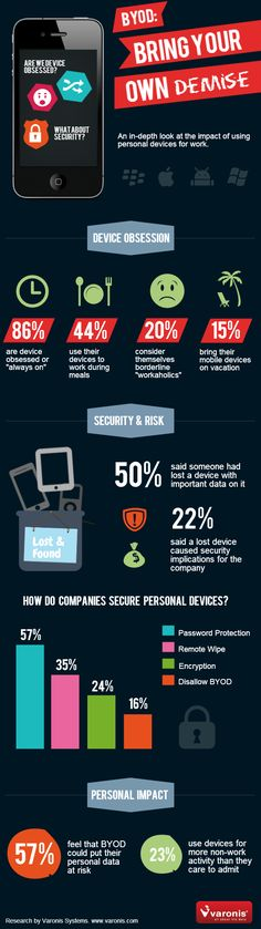 Bring Your Own Demise: A Report of the Impact of BYOD