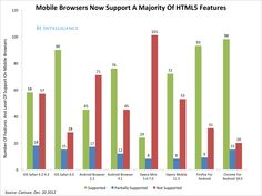 "Business Insider -- HTML5 vs. Apps: Where The Debate Stands Now, And Why It Matters:    HTML5 app is housed on the Web and runs inside a mobile browser. Unlike apps built specifically for Apple devices or Google's Android operating system, it does not need to be built from scratch for each OS. The promise is that it can be ""write once, run anywhere."""