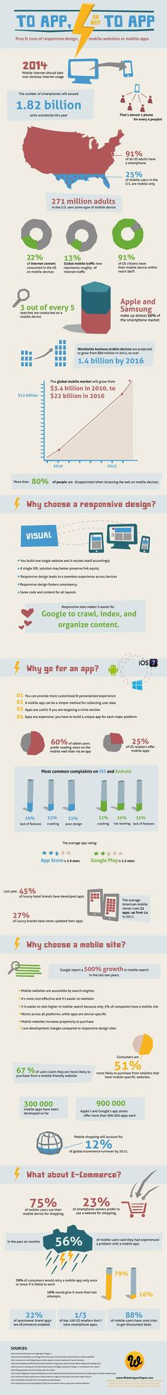 To App, or Not to App - Pros & cons of responsive design, mobile websites or mobile apps #infographics