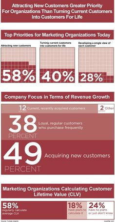Attracting new customers is a higher priority for many marketing organizations than turning current customers into customers for life. That is the conclusion from a survey conducted by Forbes Insights. The purpose of the survey was to better understand how organizations nurture the customer lifecycle; the tools used, the strategies employed, the decision makers involved, and to uncover whether gaps exist between intention and implementation. #customerlifetimevalue #clv
