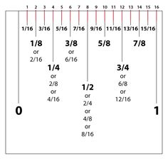 All Ruler Measurements Reading A Ruler, Tape Reading, Metric Conversion Chart, Measurement Conversions, Sewing Hacks, Sewing Projects, Sewing Ideas, Ruler Measurements, Tape Measure