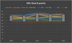 NRL continually rewards the average