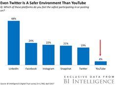 THE DIGITAL TRUST REPORT: Insight into user confidence in top social platforms (FB GOOG GOOGL LNKD TWTR SNAP)