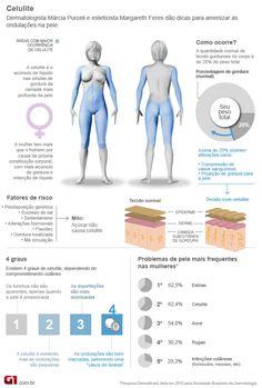 Infográfico sobre celulite.