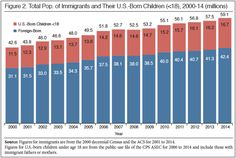 Census: Record 42.4M immigrants, 23% of school kids, Muslims biggest jump | Washington Examiner