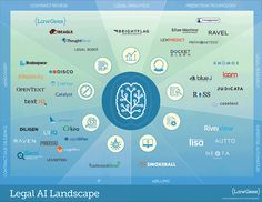 Legal AI Landscape