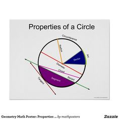Geometry Math Poster: Properties of a Circle Poster