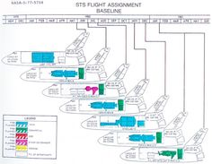 This page from the STS Flight Assignment Baseline document describes Shuttle flights 7 through 12A