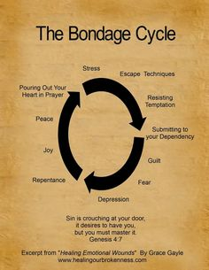 Bad news-this cycle goes down in a spiral toward the bottom- good news, there is help and redemption in Jesus' name!