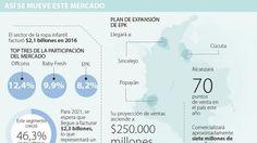 Ignacio Gómez Escobar / Consultor Retail / Investigador: Offcorss, Baby Fresh y EPK, líderes en un mercado que movió $2,1 billones en 2016
