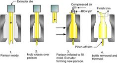 Extrusion based blow moulding involves a tube of plastic continually being fed between two mould halves. When the mould is closed the tube is pinched at the bottom. Air is blown into the tube which pushes it against the mould and takes its form. Plastic Moulding, Plastic Injection Molding, Glass Transition, Mould Design, Plastic Design, Blow Molding, Plastic Molds, Joinery, Crates
