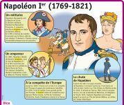 Napoléon Ier (1769 - 1821) - Le Petit Quotidien, le seul site d'information quotidienne pour les 6 - 10 ans !