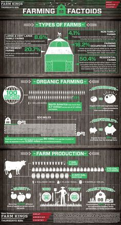 Take a look at this cool, helpful infographic from Great American Country, breaking down fascinating farming facts. Don't forget to spread the word and share your new knowledge with your friends The Farm, Organic Farming, Organic Gardening, Agriculture Facts, Farm Kings, Farm Facts, Precision Agriculture, Types Of Farming, Vertical Farming