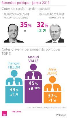Baromètre politique - janvier 2013  http://www.tns-sofres.com/etudes-et-points-de-vue/barometre-politique-janvier-2013