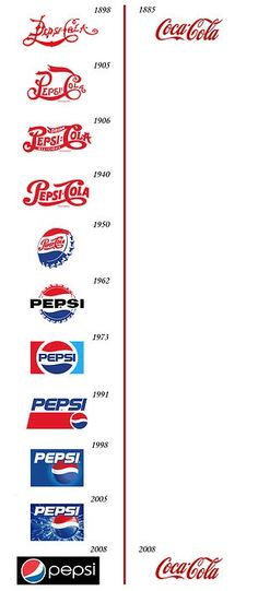 A comparison of Pepsis and Cokes logos from 1885 to 2008... all-things-design