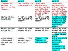 Buyer Persona Conversation Chart