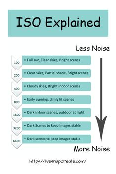 ISO in DSLR photography is important to the quality of your photos. This chart e… ISO in DSLR photography is important to the quality of your photos. This chart explains ISO and what settings you should use. Photography Settings, Dslr Photography Tips, Photography Cheat Sheets, Photography Challenge, Photography Lessons, Photography For Beginners, Photography Backdrops, Photography Business, Photography Tutorials