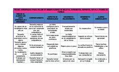 FRASES APROPIADAS PARA INCLUIR EN OBSERVACIONES DE BOLETAS (1) Periodic Table, Clip Art, Teacher, Education, School, Art Kids, Ideas Para, Montessori, Minecraft