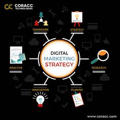 If you are not available on the search engine, that means you are out of business. Coracc Technologies provide Digital marketing services, with the best strategies & innovative ideas to get the most from a business. Online Marketing Services, Digital Marketing Strategy, Email Marketing, Content Marketing, Affiliate Marketing, Innovative Ideas, Teamwork, Search Engine, Innovation