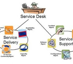 When should I use a Service Desk versus A Help Desk?