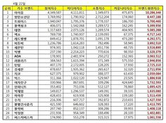 April 2017 K-Pop Brand Rankings. TWICE is #3! @twicetagram Congratulation to IU #1 @dlwlrma and BTS #2! @bts.bighitofficial 170422 Credit: OH_mes #twice #트와이스 #once #원스 #nayeon #나연 #jeongyeon #정연 #momo #모모 #sana #사나 #jihyo #지효 #mina #미나 #dahyun #다현 #chaeyoung #채영 #tzuyu #쯔위 #iu #bts
