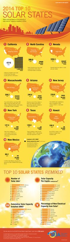 "2014 Top 10 Solar States | SEIA  Infographic ranks Top 10 Solar States based on solar capacity installed in 2014. Includes megawatts installed/state, houses powered/megawatt of solar added, and factoids for each state. Rankings ""remixed"" based on number of solar jobs as of January 2015 cumulative solar capacity, solar capacity per capita, and % of new electricity generation from solar. #solar"