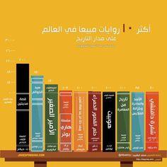 انفوجرافيك: أكثر الروايات مبيعا حول العالم.| عبر: @albashiry  #معرض_الرياض_الدولي_للكتاب
