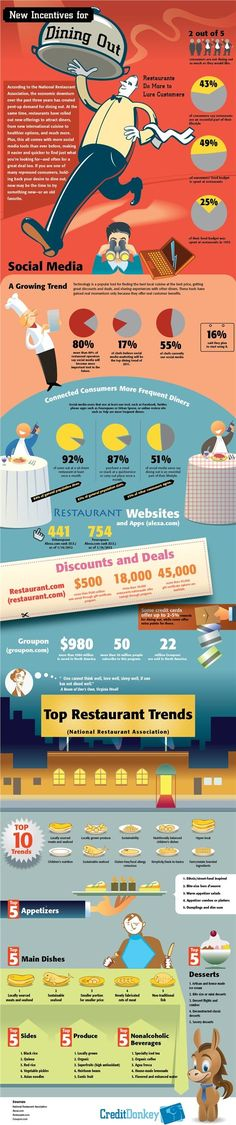 Restaurant Trends: New Incentives for Dining Out [Infographic] Restaurant Names List, Restaurant Trends, Opening A Restaurant, Restaurant Marketing, Restaurant Owner, Restaurant Concept, Restaurant Design, Restaurant Bar, Food Marketing