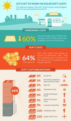 ivanpah infographics - Buscar con Google