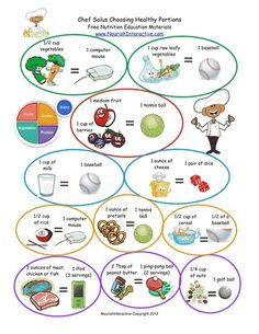 Quick cute colorful visual reference for children that teaches them about estimating portion sizes for each of the five food groups using common household items.