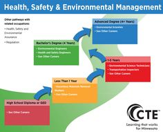 Health, Safety and Environmental Management Pathway | CAREERwise Education