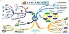 Implementing 5S ...{Strategos}
