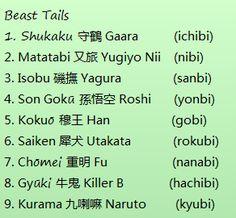 Naruto (Shippuden) Bijuu names, Jinchuuriki names, and Bijuu's other name (tails).