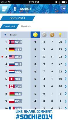 Olympics leader board 8