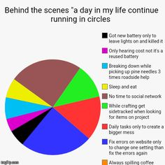 """Behind the scenes """"a day in my life continue running in circles  