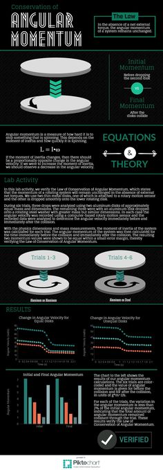 Angular Momentum | Piktochart Infographic Editor