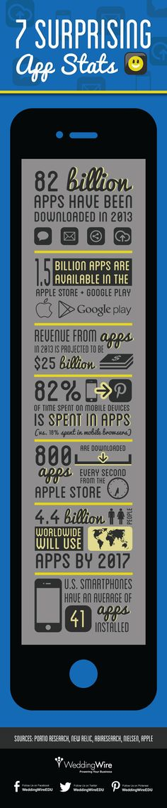 7 #mobile app stats that may surprise you!