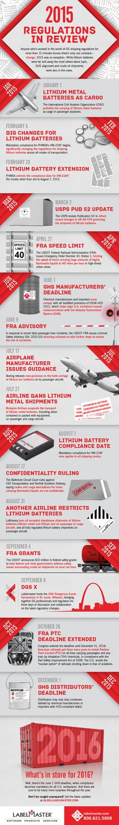 Infographic | 2015 Regulations in Review Emergency orders and advisories? Check. Airlines making their own rules? Check. Congress playing politics with key deadlines? No surprise to anyone who's worked in the world of DG shipping regulations for more than 15 minutes. We know there's only one constant—change.